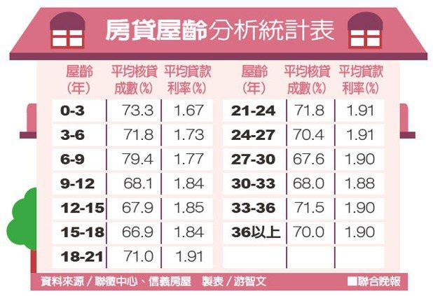 房貸屋齡分析統計表。 聯合晚報提供