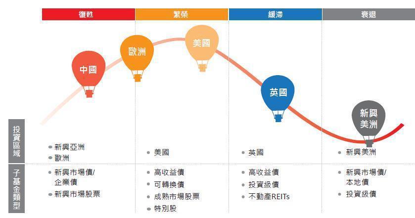 第四季預計資產配置。 資料來源:日盛投信