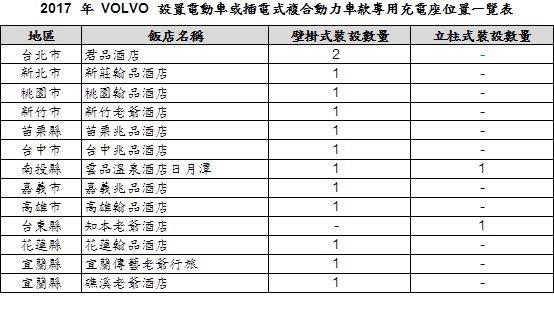 2017年VOLVO設置電動車或插電式複合動力車款專用充電座位置一覽表