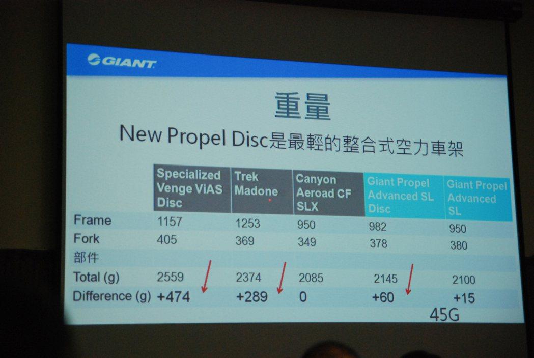 扣除掉Canyon Aero CF SLX的一體式車架外,New Propel Disc可說是目前全球最輕的整合式車架公路車。 記者林鼎智/攝影