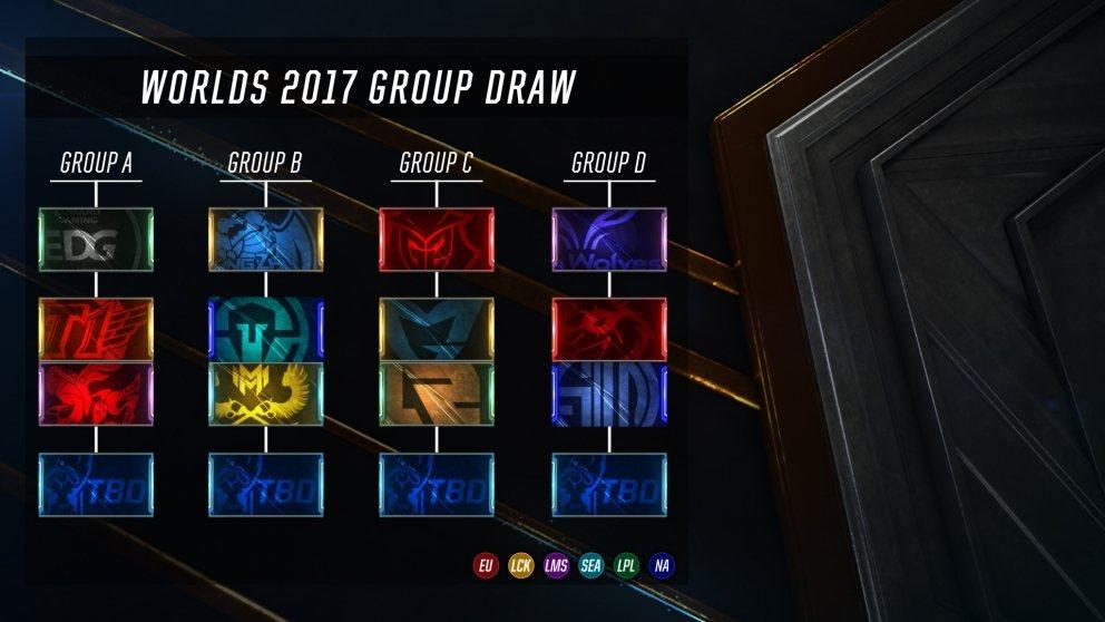 2017世界大賽小組賽分組