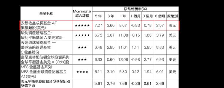 資料來源:Morningstar(晨星),報酬率以原幣計,數據截至2017/08...