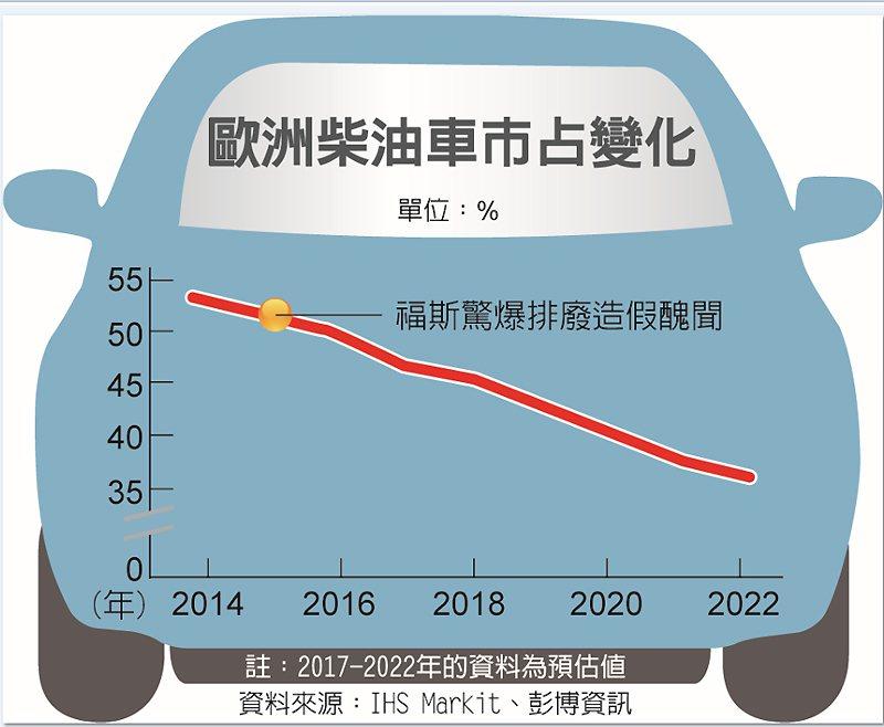 歐洲柴油車市占變化 圖/經濟日報提供
