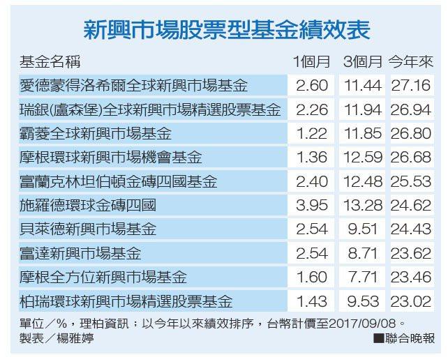 新興市場股票型基金績效表。 製表/楊雅婷