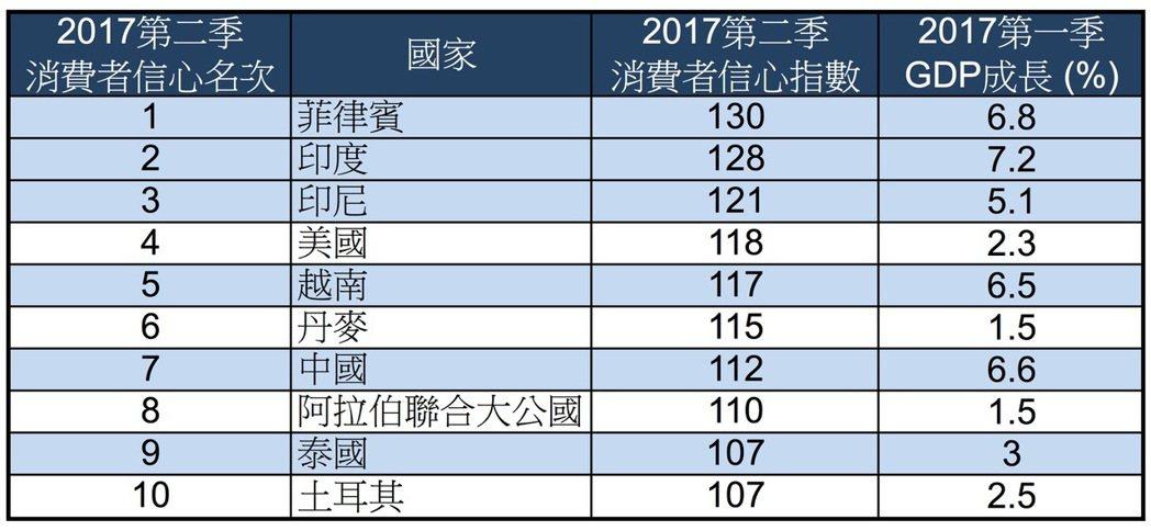 資料來源:尼爾森消費者信心調查 2017年第二季報告。