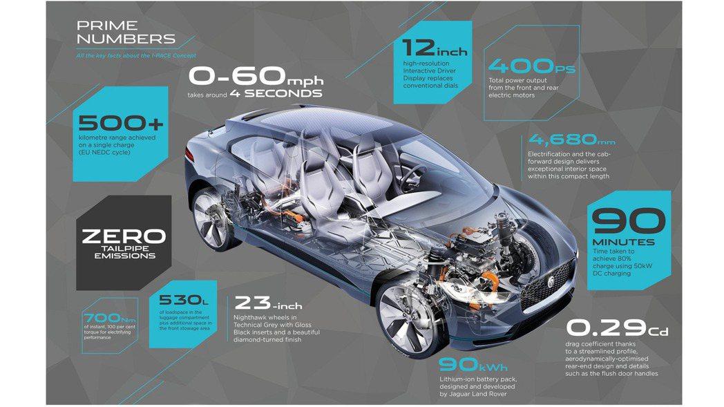 Jaguar I-Pace 擁有500公里以上的續航距離。 摘自Jaguar