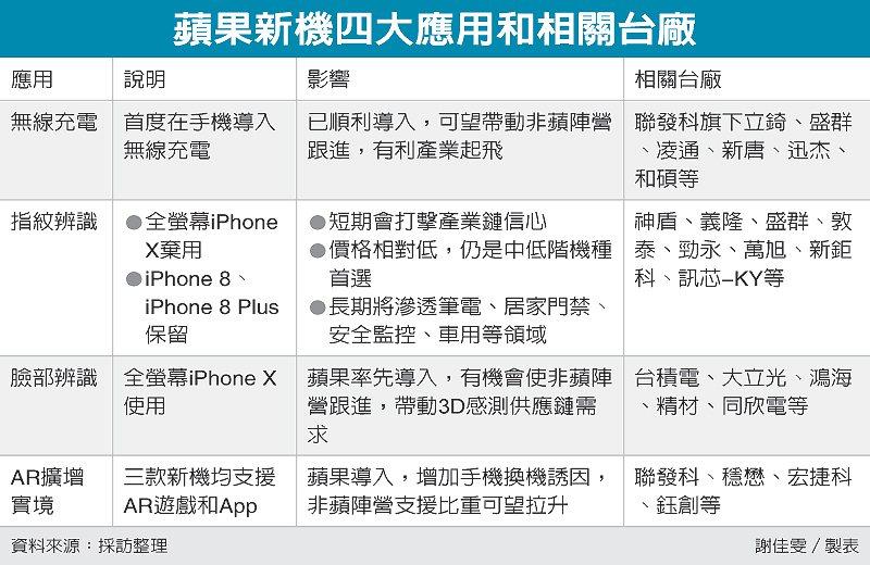 蘋果新機四大應用和相關台廠 圖/經濟日報提供