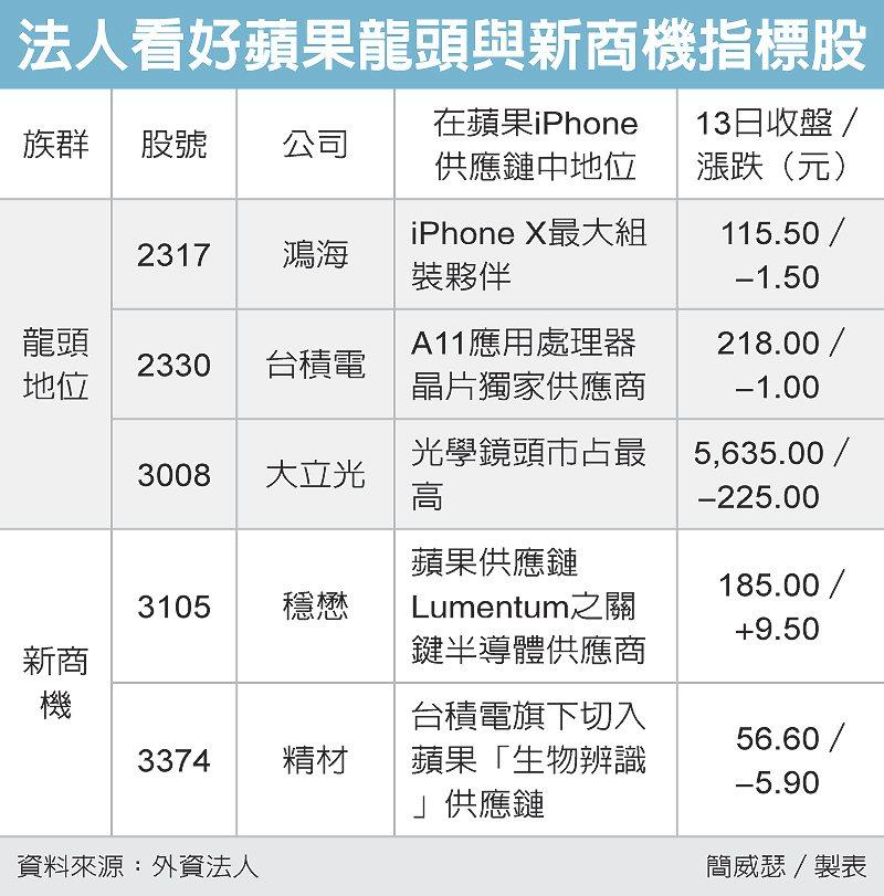 法人看好蘋果龍頭與新商機指標股(圖/經濟日報提供)
