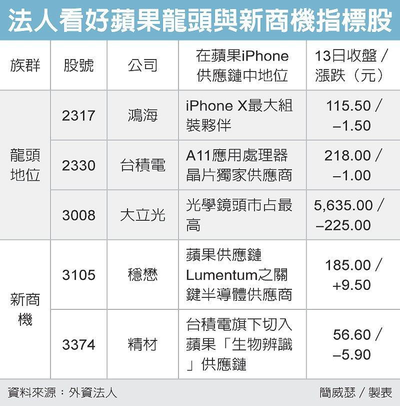 法人看好蘋果龍頭與新商機指標股 圖/經濟日報提供
