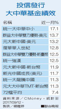 投信發行大中華基金績效資料來源/CMoney,統計至2017/09/12。 ...