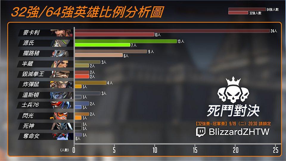 社群賽事─死鬥對決 32強與64強英雄比例圖