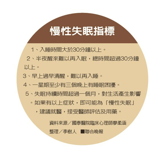 慢性失眠指標資料來源/國泰醫院臨床心理師廖柔涵 整理/李樹人