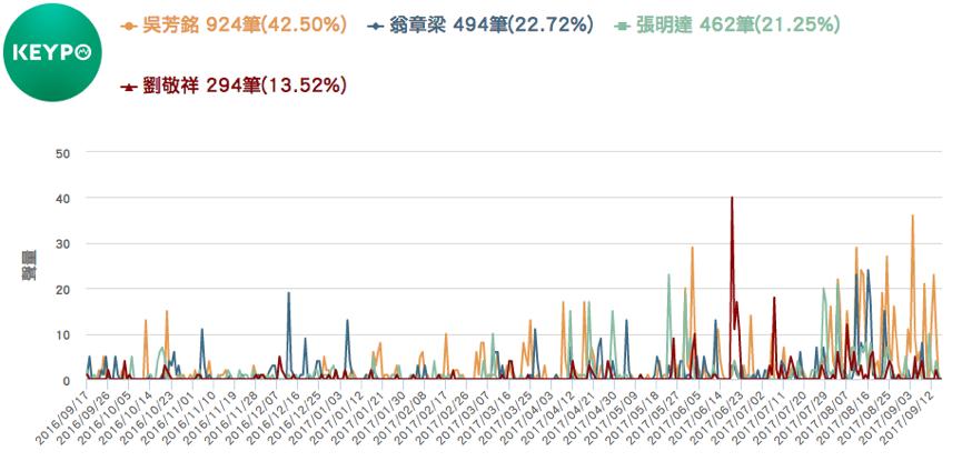 KEYPO大數據關鍵引擎/聲量趨勢。 圖/DailyView網路溫度計