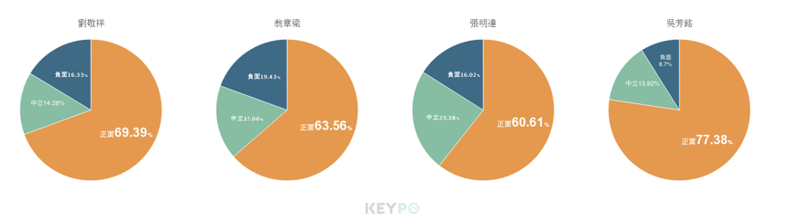 KEYPO大數據關鍵引擎/網路好感度。 圖/DailyView網路溫度計