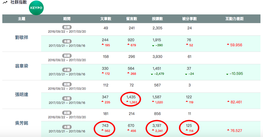 KEYPO大數據關鍵引擎/社群指數。 圖/DailyView網路溫度計
