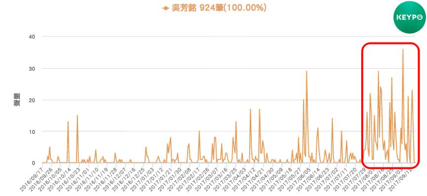KEYPO大數據關鍵引擎/吳芳銘聲量趨勢。 圖/DailyView網路溫度計