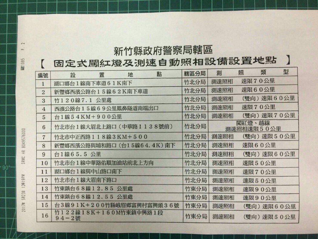 新竹縣的測速照相點共有34處,網路上瘋傳的圖片僅有一半16個點。圖/擷取自LIN...