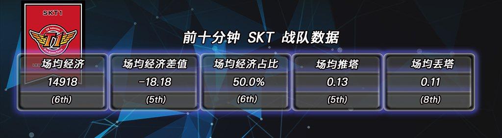 SKT戰隊前十分鐘數據 圖/PentaQ刺猬電競社(下同)