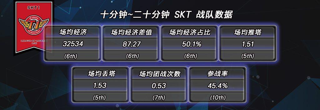SKT戰隊10~20分鐘數據