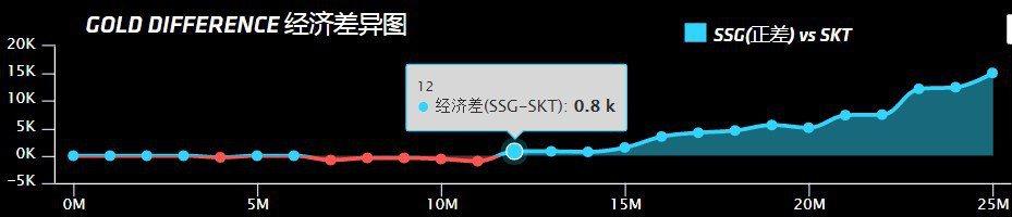 SSG VS SKT Game2,SSG從比賽12分鐘開始取得經濟優勢