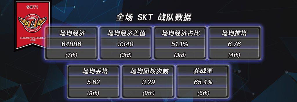 SKT戰隊全場數據