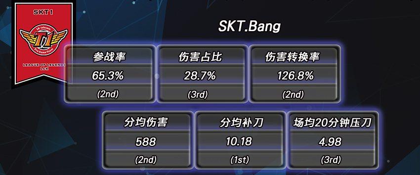 SKT戰隊ADC選手Bang數據