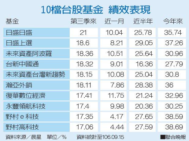 10檔台股基金績效表現。