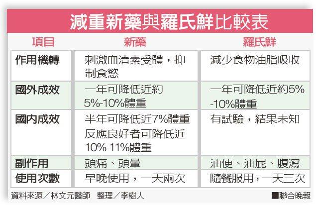 減重新藥與羅氏鮮比較表資料來源/林文元醫師   整理/李樹人