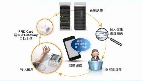 政府建置雲端藥歷系統的大數據資料庫,以及推動長照制度照顧老齡人口,都是台灣醫療重...
