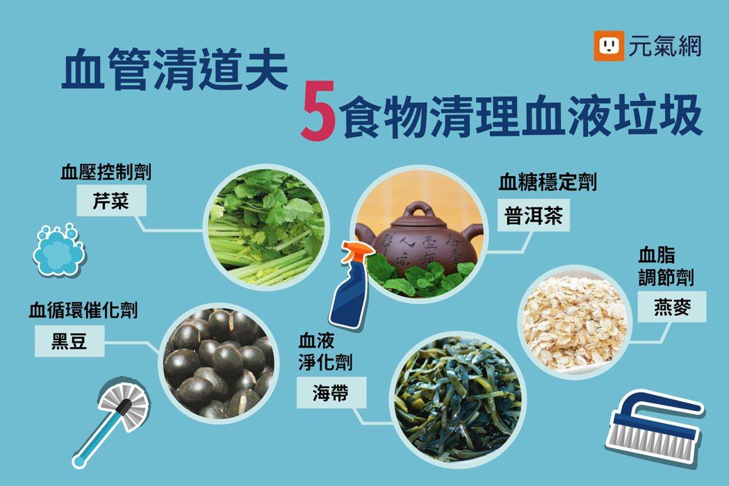 五食物幫你清理血液垃圾。 製圖/黃琬淑