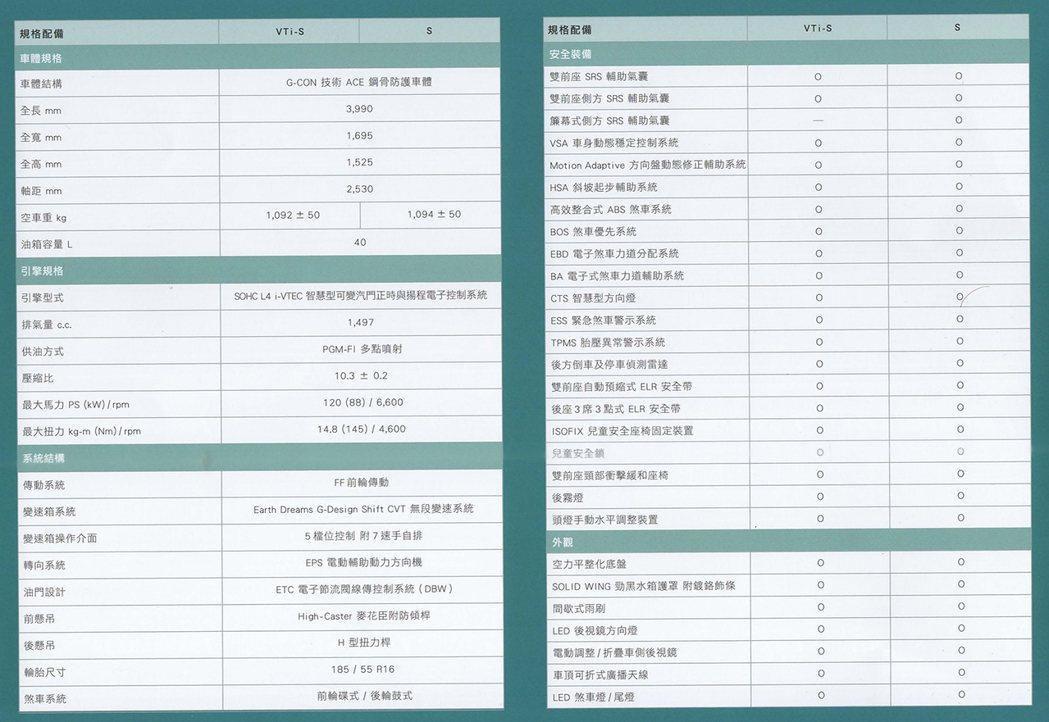HONDA FIT規配表1。 圖/Honda Taiwan提供