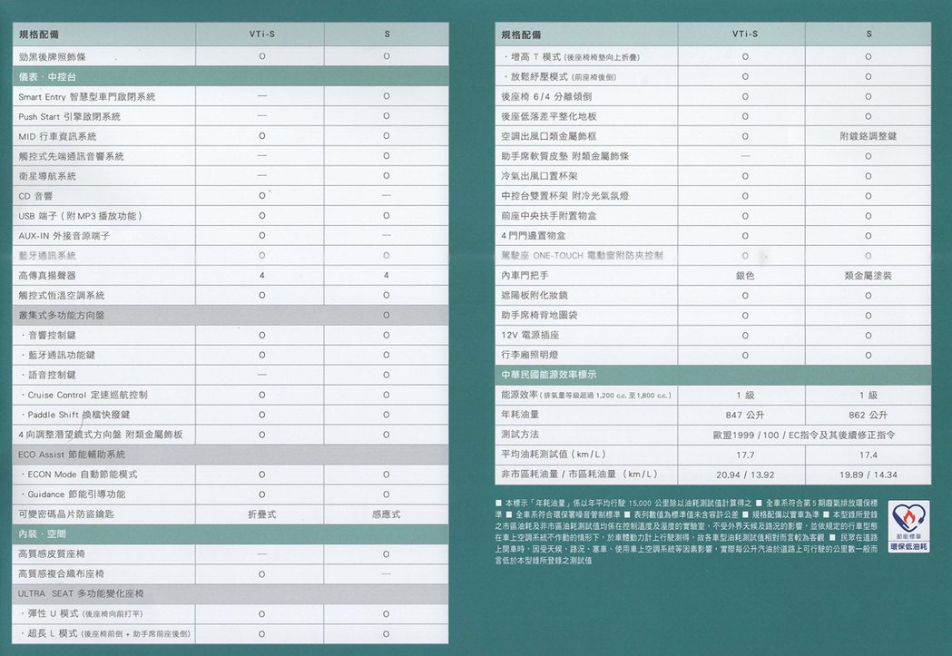 HONDA FIT規配表2。 圖/Honda Taiwan提供