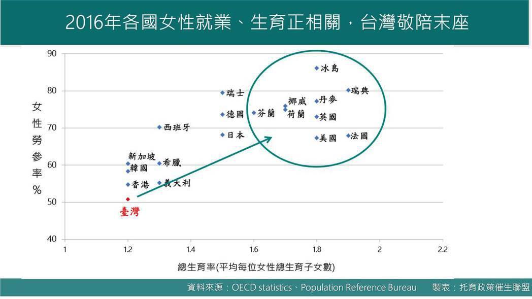 2016年國女性就業、生育正相關統計。圖表/托育政策催生聯盟提供