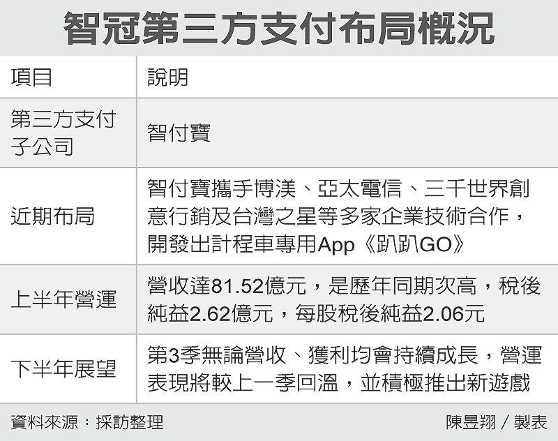 智冠第三方支付布局概況 圖/經濟日報提供