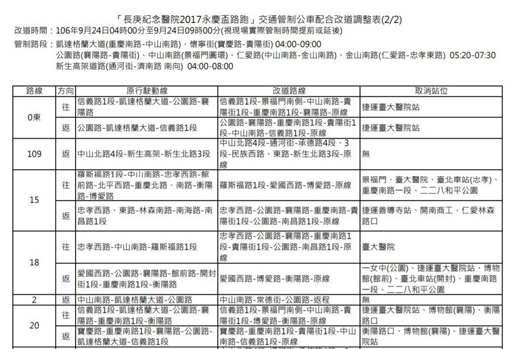 台北公車族注意 51條公車路線配合24日路跑調整