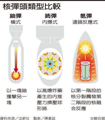 核彈頭類型比較 資料來源/法新社 製表/陳韋廷