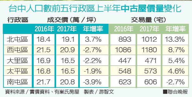 台中人口數前五行政區上半年中古屋價量變化 製表/游智文 資料來源/實價資料、有巢...