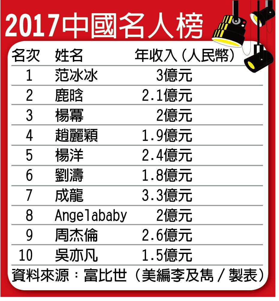 富比士中國名人榜 范冰冰5冠王
