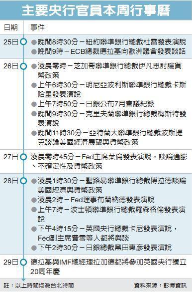 主要央行官員本周行事曆 資料來源:彭博資訊