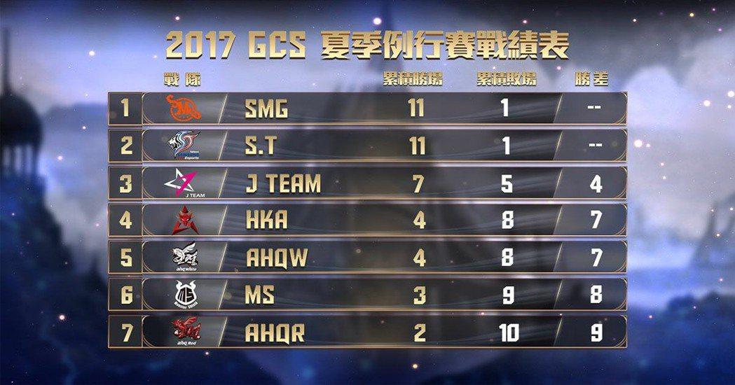 SMG 與 S.T 在聯賽以相同戰績並列第一。
