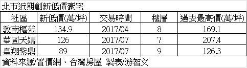 資料來源/實價網、台灣房屋
