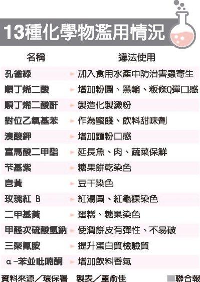 13種化學物濫用情況資料來源/環保署 製表/董俞佳