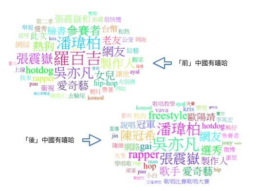 「中國有嘻哈」一詞於《中國有嘻哈》播出前後三個月的關鍵字雲消長。 圖/作者提供