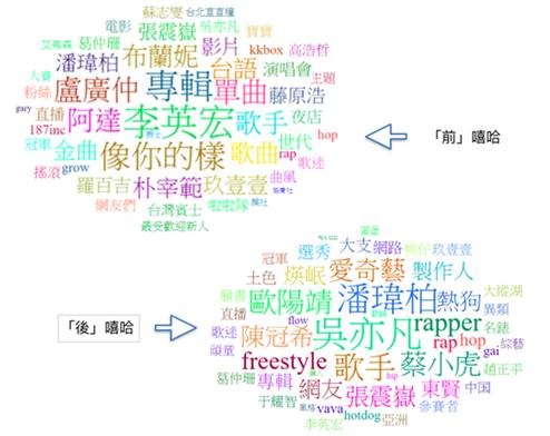 「嘻哈」一詞於《中國有嘻哈》播出前後三個月的關鍵字雲消長。 圖/作者提供