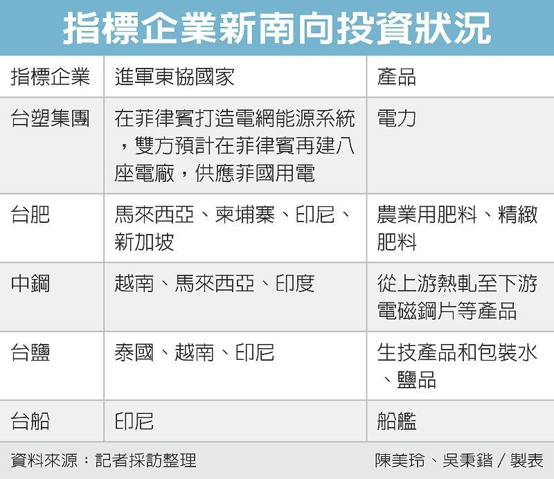 指標企業新南向投資狀況 圖/經濟日報提供