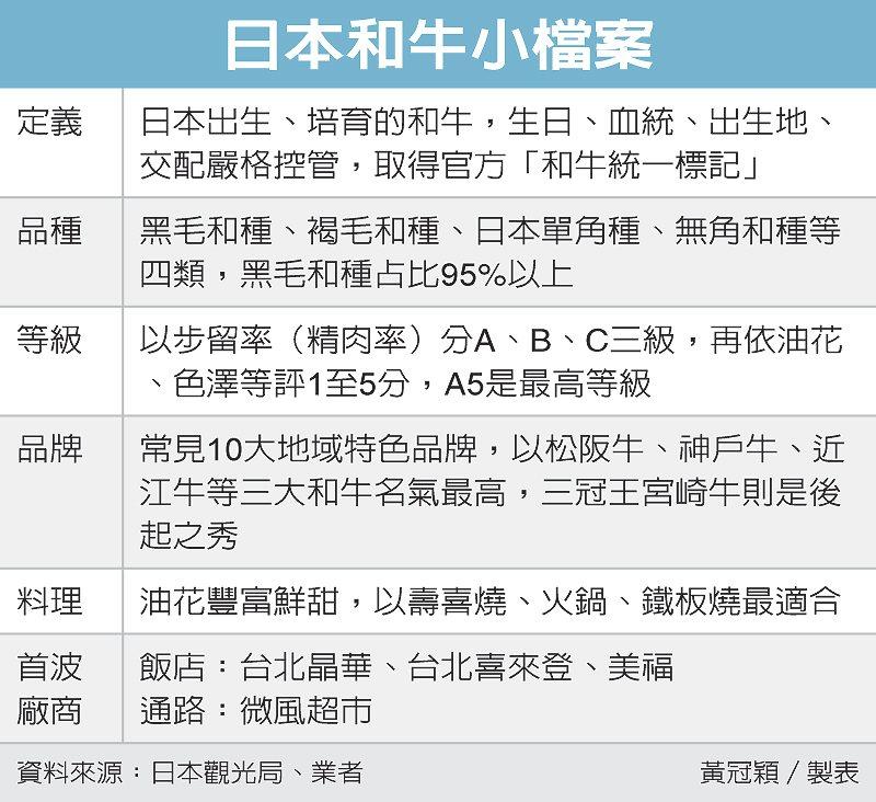 日本和牛小檔案 圖/經濟日報提供