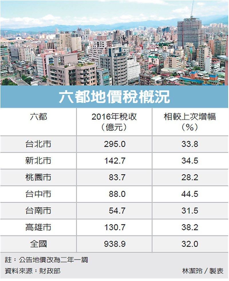 六都地價稅概況 圖/經濟日報提供
