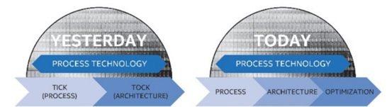 Intel市場策略模式 (左:Tick-Tock,右:P.A.O.)  (資料來...