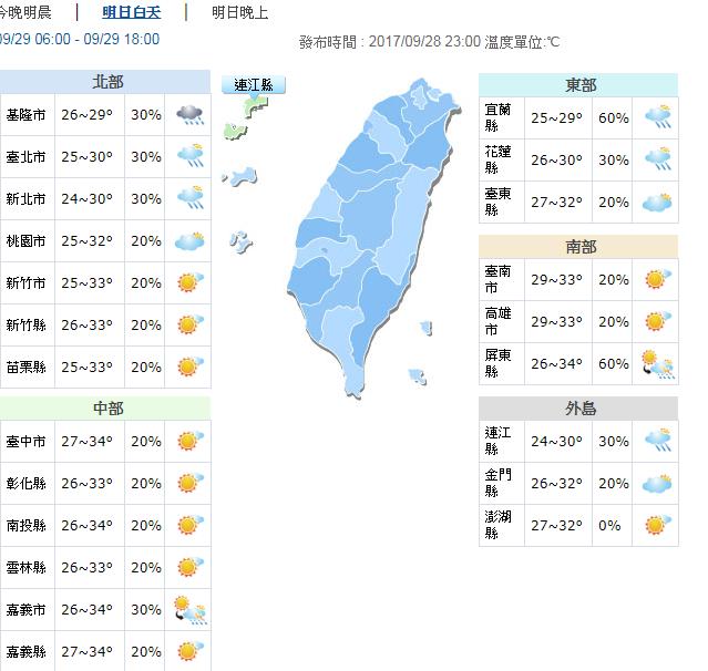 明天白天高溫下降幅度最明顯是在大臺北、宜蘭及花蓮地區,最高溫度約29、30度,較...