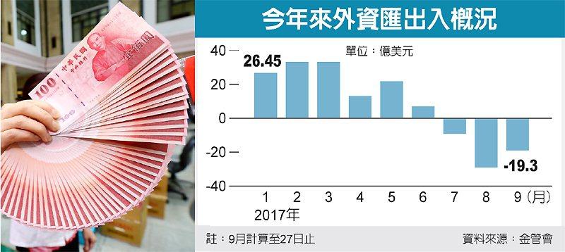 今年來外資匯出入概況 圖/經濟日報提供